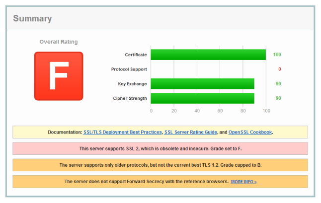 Failed SSL