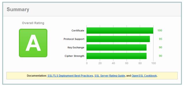 Passed SSL